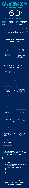 Wills infographic Tinsdills solicitors